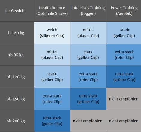 Passende Seilringstärle für dein bellicon, Körpergewicht Tabelle